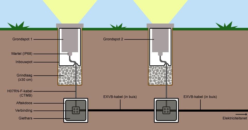 outdoor lamp wiring diagram waar moet ik op letten bij het plaatsen van grondspots  waar moet ik op letten bij het plaatsen van grondspots